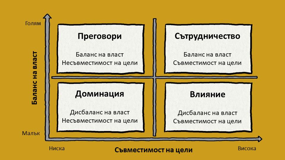 4 стратегии за упражняване на власт на Елдред