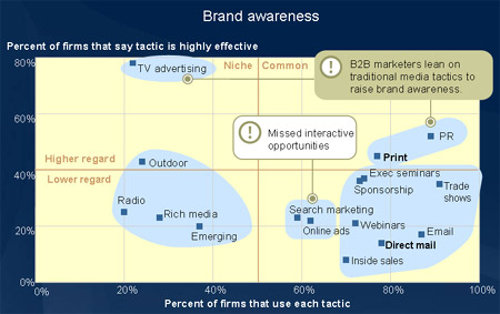b2b marketing brand awareness