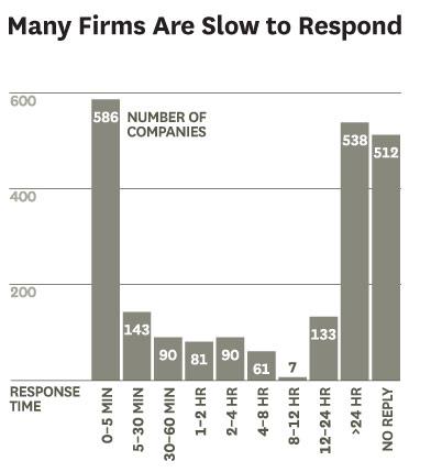 Бързина на отговор в случай на онлайн запитване