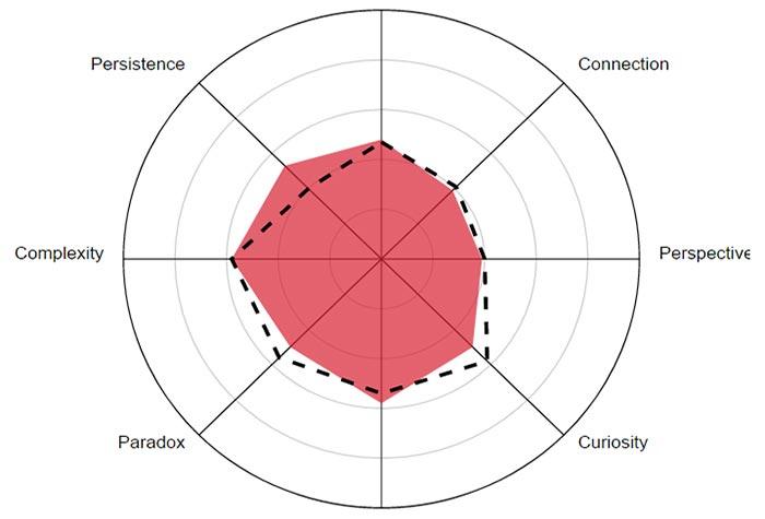 Безплатен тест за оценка на креативното мислене