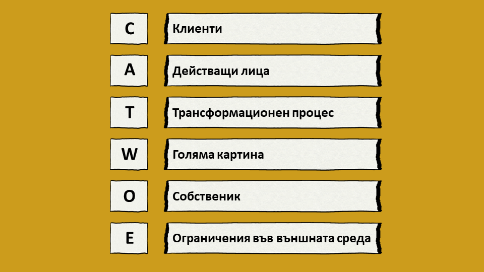 CATWOE анализ
