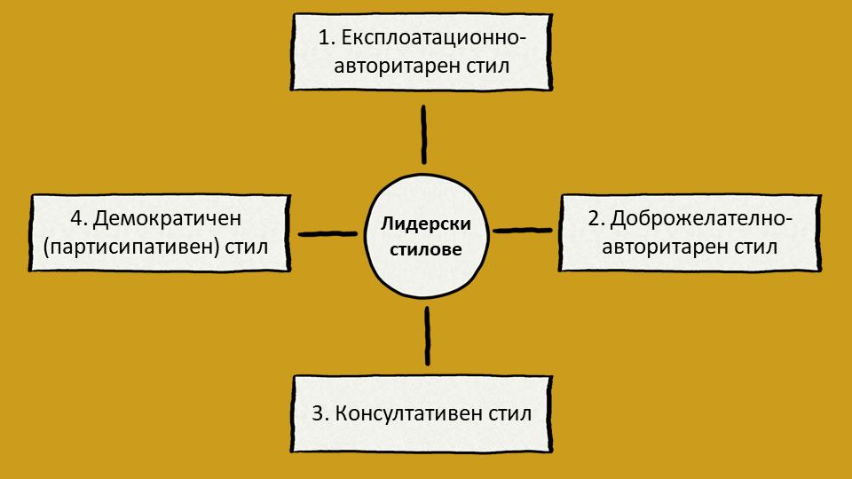 Теория за четирите лидерски стила на Лайкърт