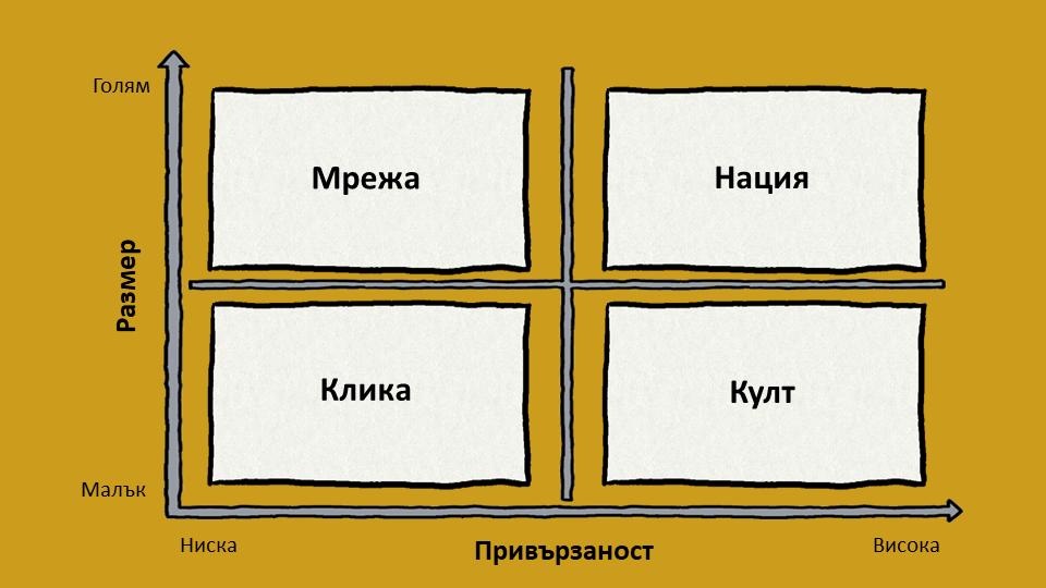 Четирите типа общности