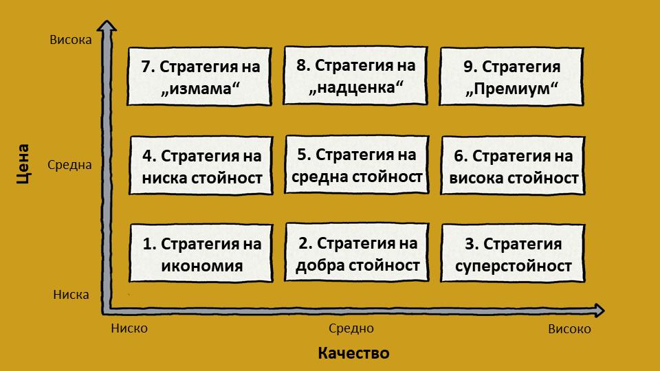 Деветте ценови стратегии на Котлър