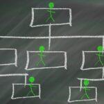 Диапазон и равнища на управление на ръководителя