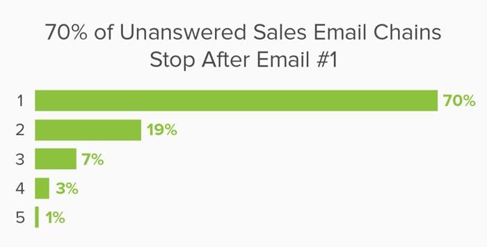 70% от продавачите се отказват след първия неуспешен имейл