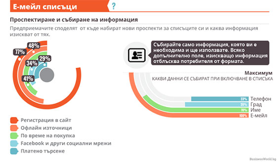 Подобряване на имейл кампаниите
