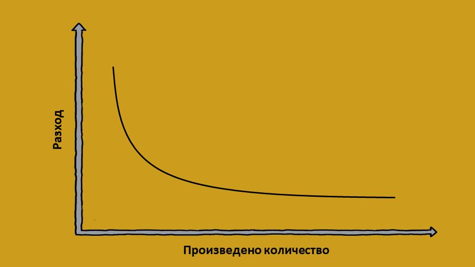 Икономия от мащаба