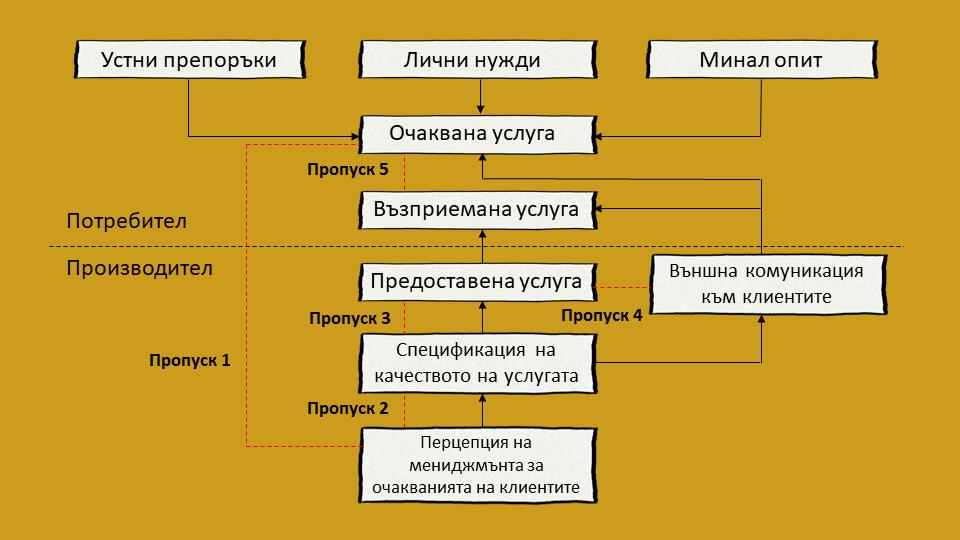 Концепция SERVQUAL за качество на услугите