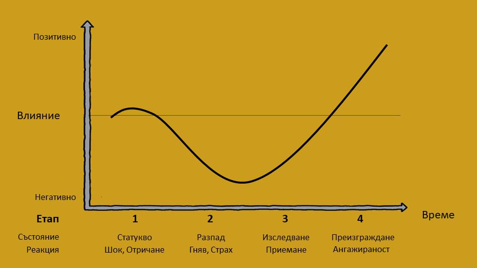 Крива на промяната