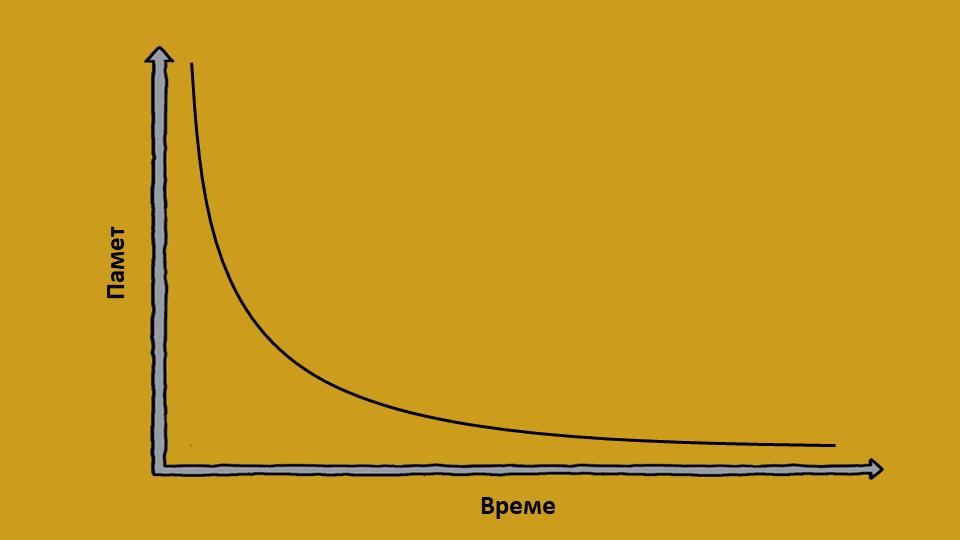 Крива на забравянето на Ебингхаус