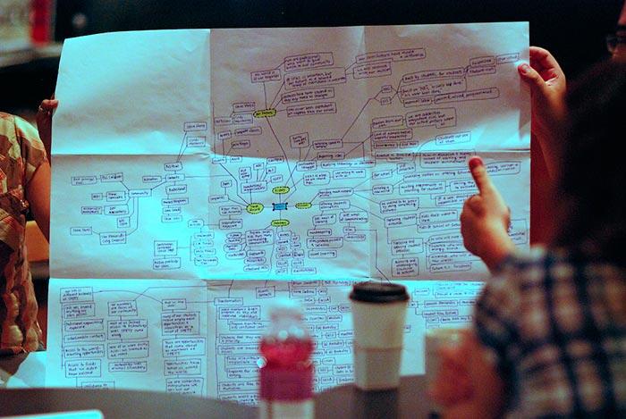 Мисловна карта по време на заседание