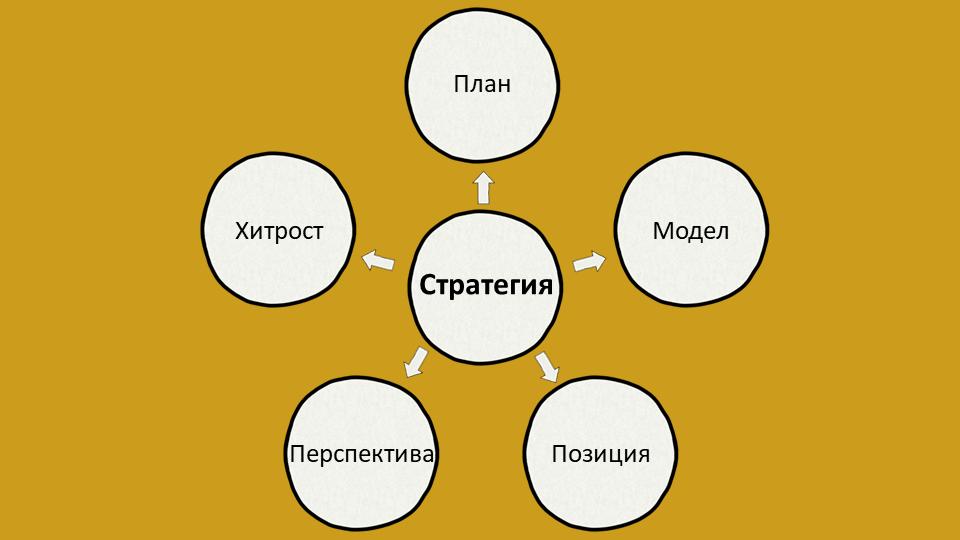 Модел 5P за създаване на стратегия на Минцбърг