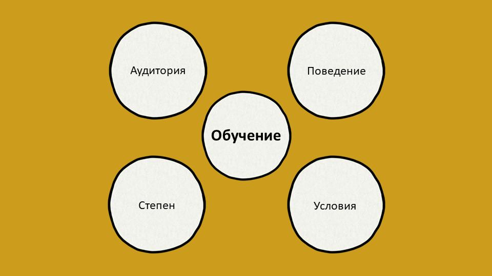 Модел ABCD за определяне на учебни цели на Хайних