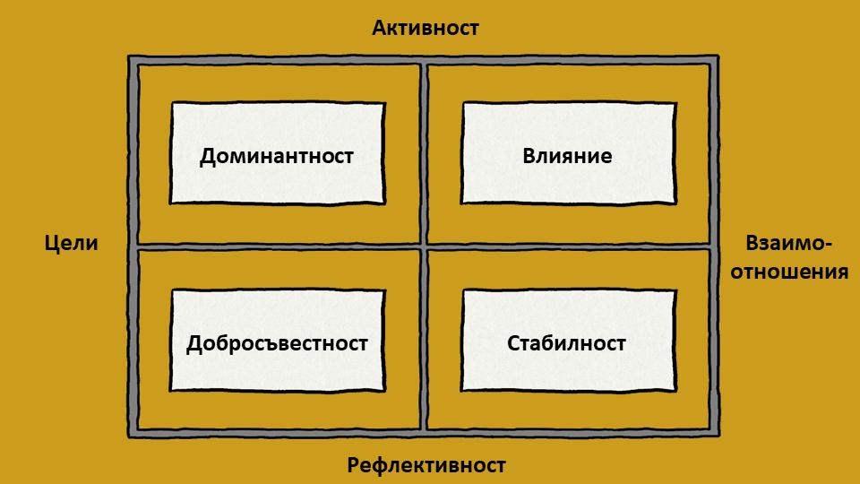 Модел DISC за оценка на личността