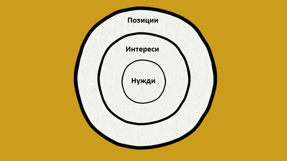 Модел PIN за справяне с конфликти