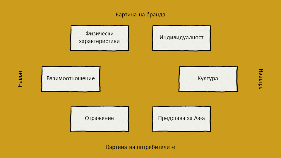 Модел за идентичност на бранда на Капферер