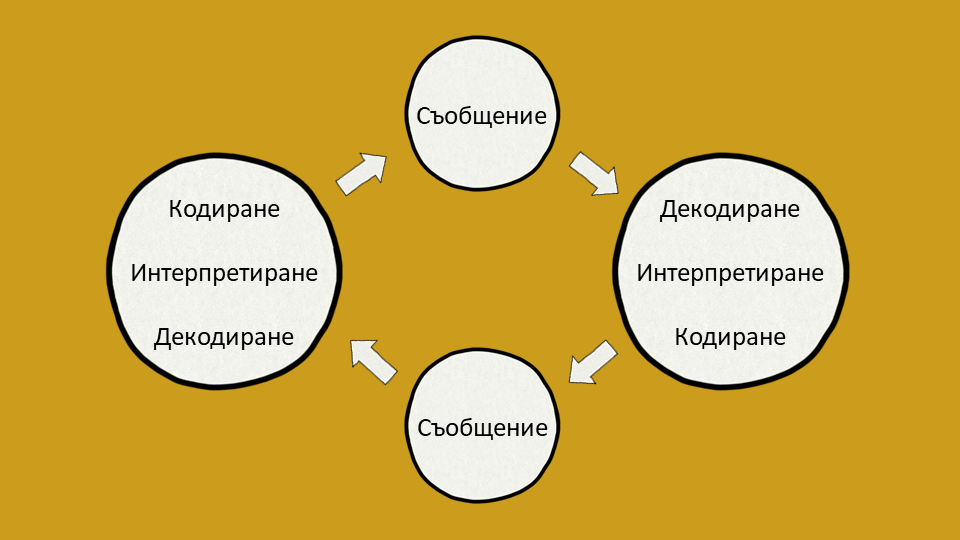Модел за интерактивна комуникация на Шрам