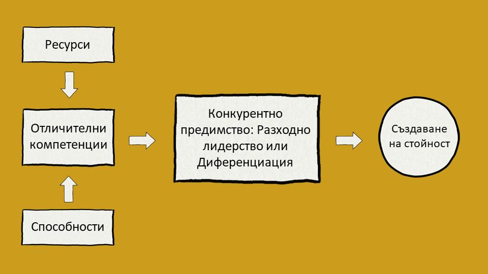 Модел за конкурентно предимство