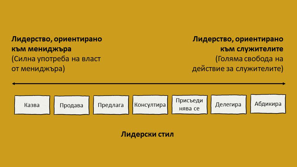 Модел за лидерски континуум на Таненбаум и Шмид