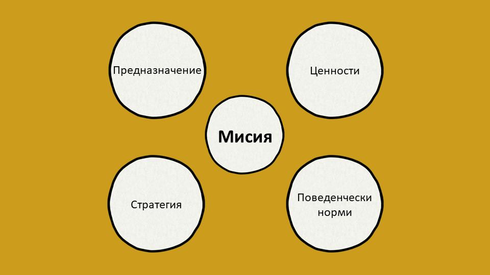 Моделът за определяне на мисия на Кембъл (Ашридж)