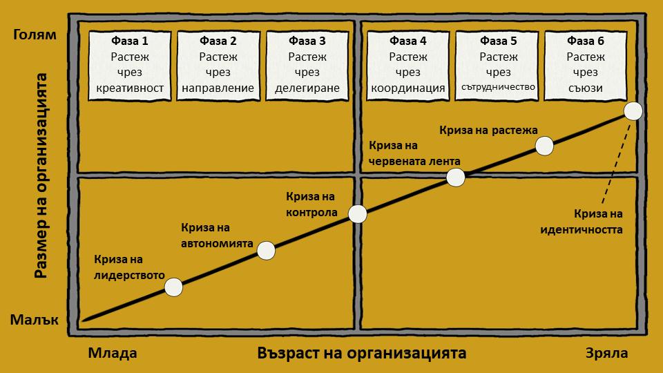 Модел за организационен растеж на Грейнър
