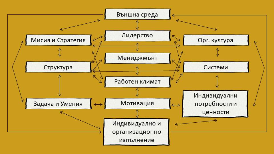 Модел за организационна промяна на Бърк и Литвин