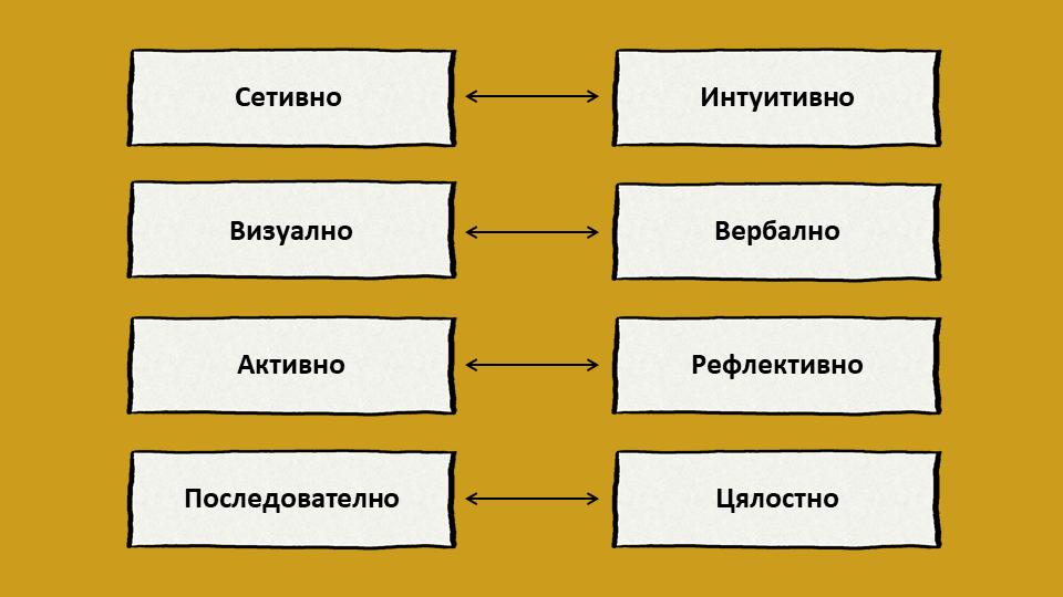 Модел за стилове на учене на Фелдър и Силвърман
