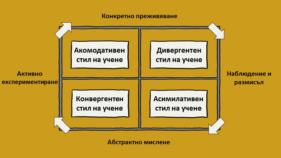 Модел за стилове на учене на Колб