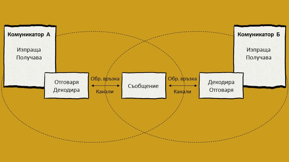 Модел за транзакционна комуникация на Барнлунд