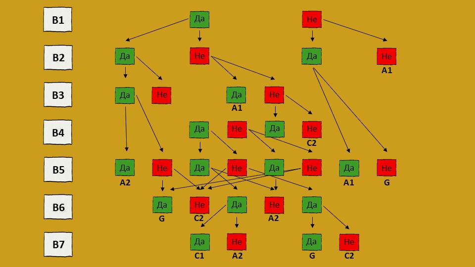 Модел за вземане на решения на Врум, Йетън и Джаго