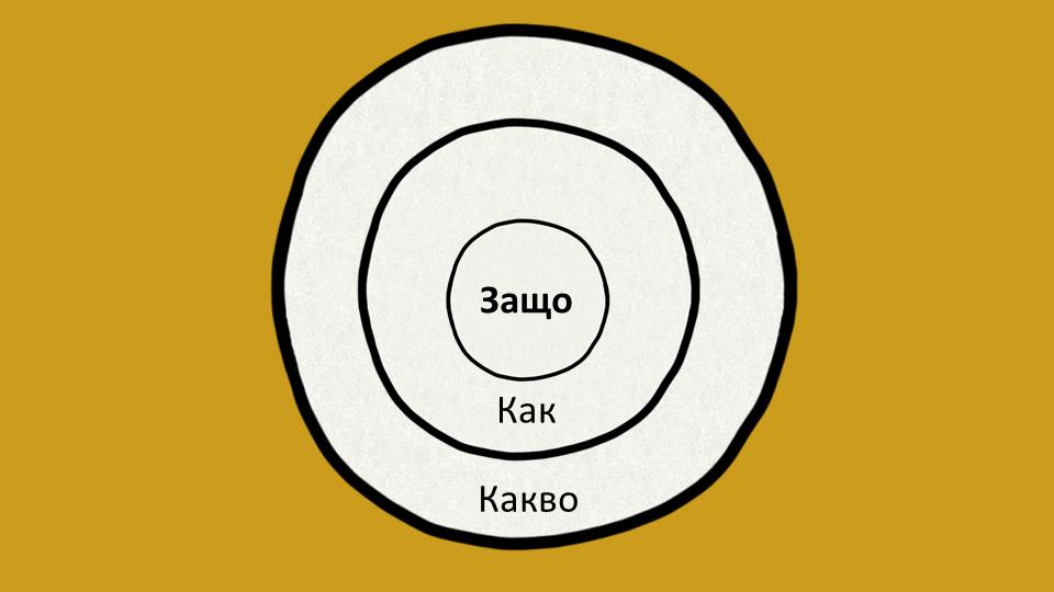 "Модел ""Златен кръг"" на Синек"