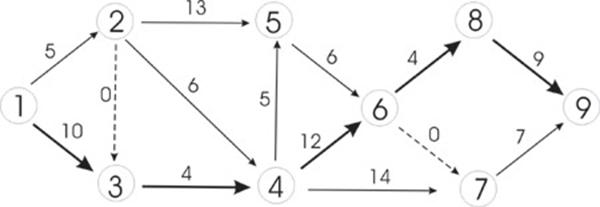 Мрежови модел