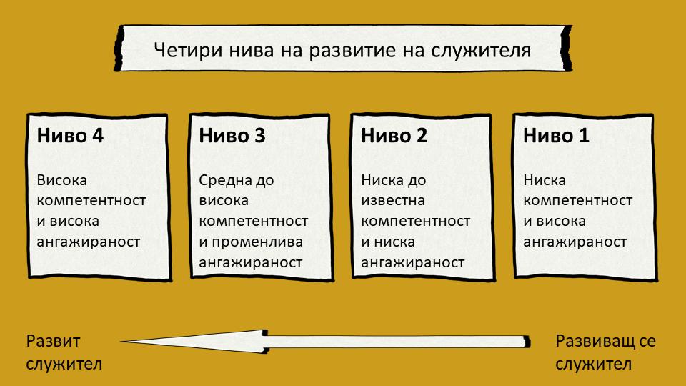 4 нива на развитие на служител