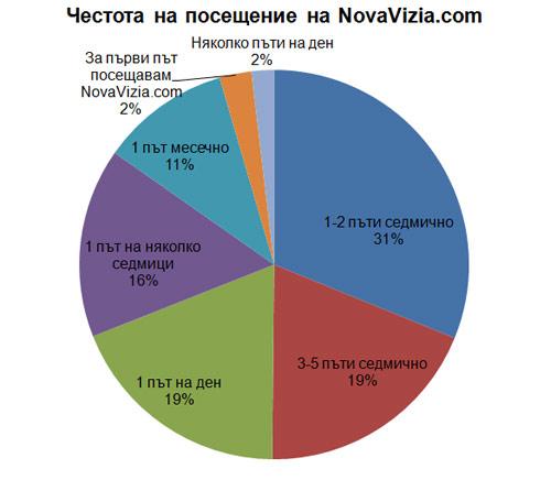 NovaVizia.com Честота 2013