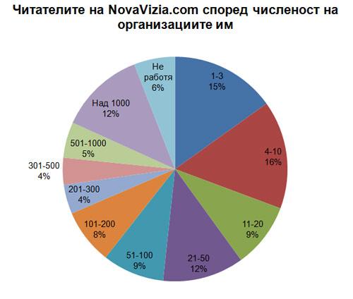 NovaVizia.com Численост 2013