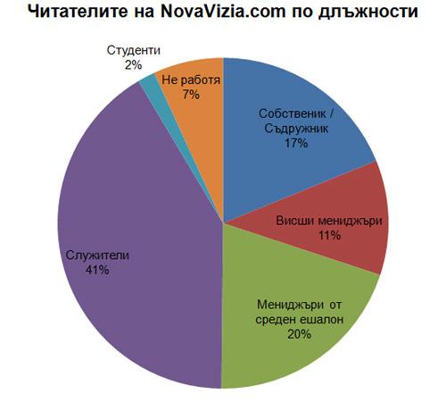 NovaVizia.com Длъжности 2013