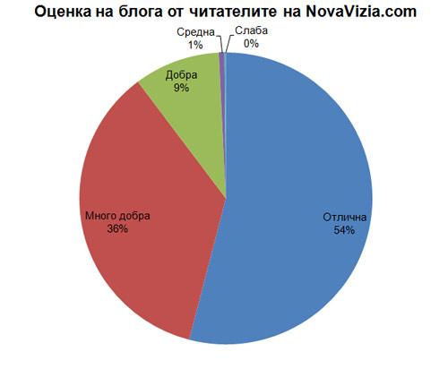 NovaVizia.com Оценка 2013