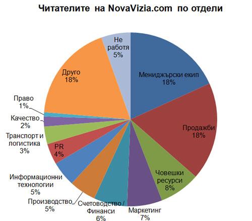 NovaVizia Отдели 2013