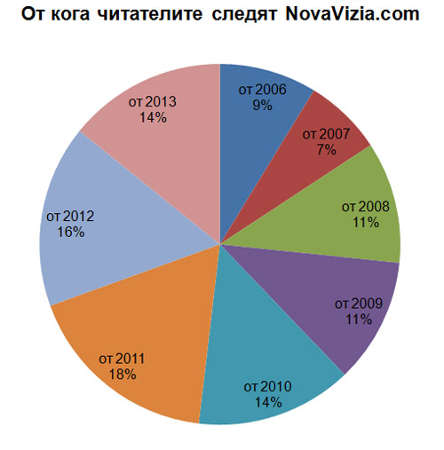 NovaVizia.com Откога 2013