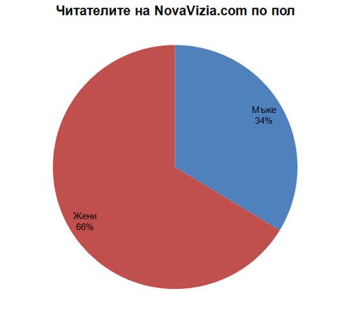 NovaVizia.com Пол 2013