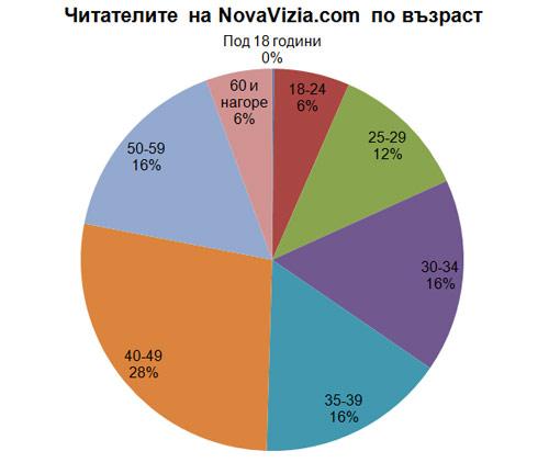 NovaVizia.com Възраст 2013