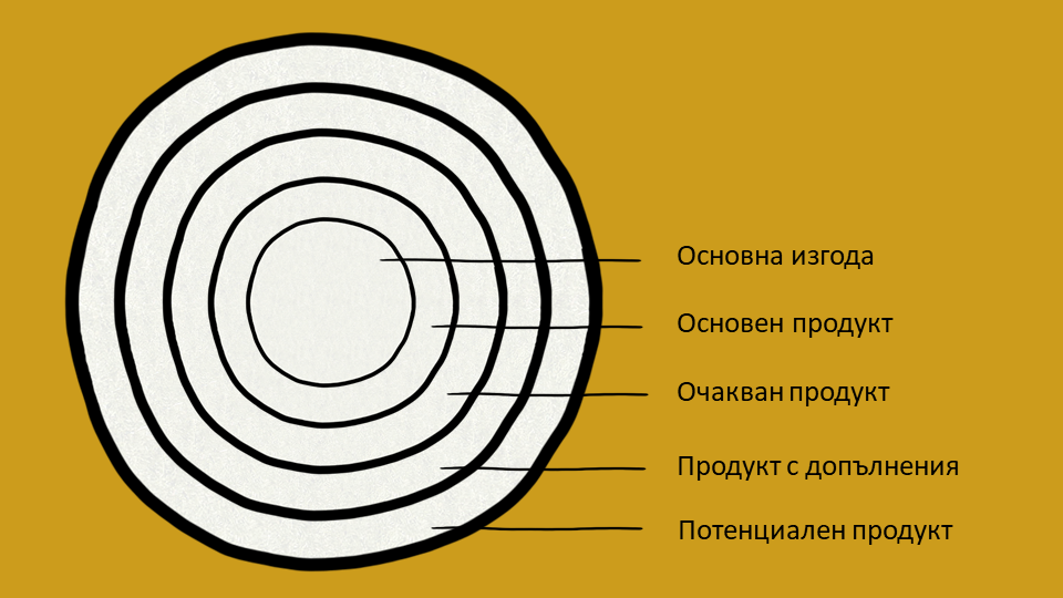 Петте равнища на продукта на Котлър