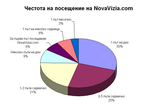 честота посещение читатели профил novavizia.com