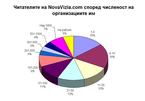 профил читатели численост на персонала novavizia.com