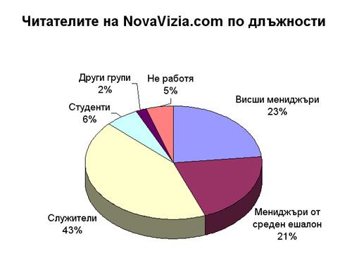 длъжности читатели novavizia.com профил