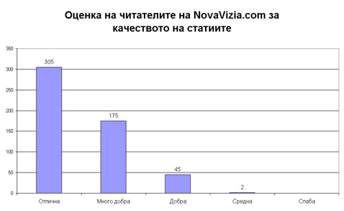качество статии оценка читатели novavizia.com