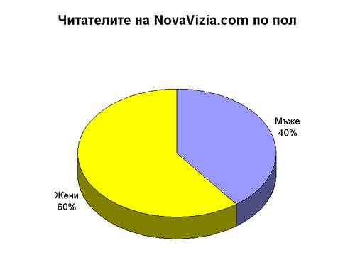 пол профил читатели novavizia.com