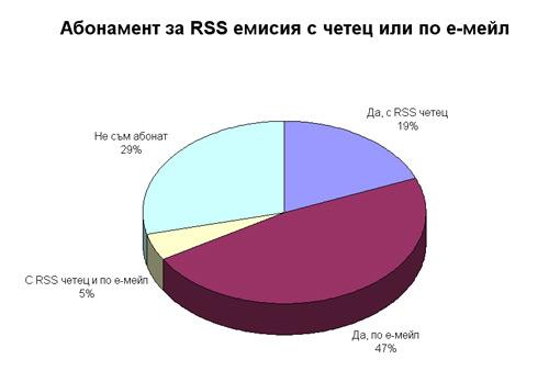 rss абонамент читатели профил novavizia.com