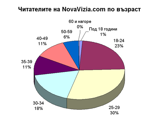 възраст novavizia.com читатели профил